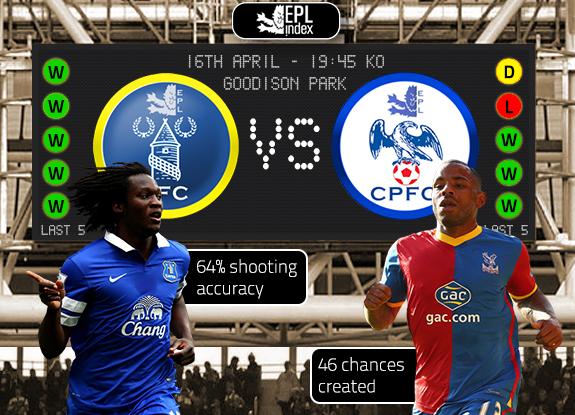 Bóng đá - PHÂN TÍCH KÈO ngoại hạng anh: Everton vs Crystal Palace