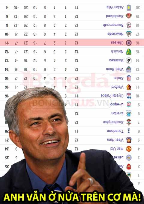 Bóng đá - Ảnh chế: Mourinho và cuộc khủng hoảng ở Chelsea