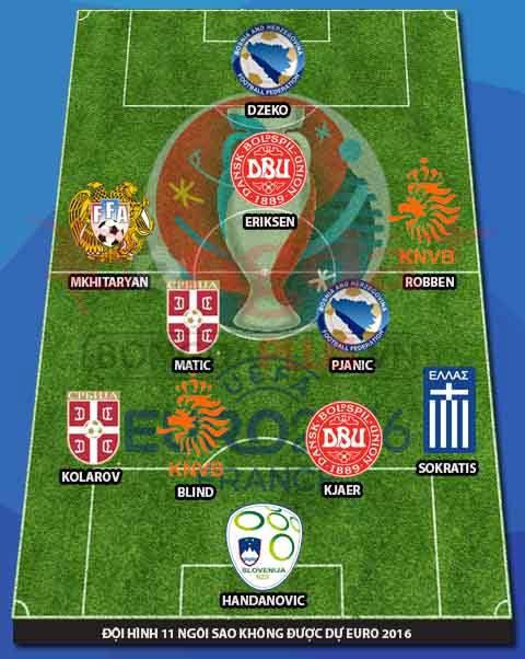 Đội hình những ngôi sao vắng mặt tại EURO 2016
