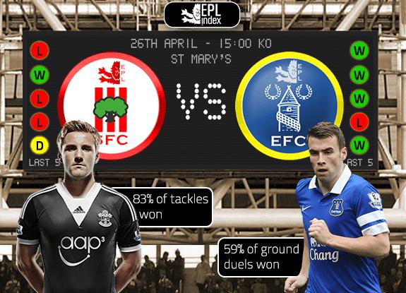 Bóng đá - PHÂN TÍCH KÈO trận cầu sớm: Southampton vs Everton