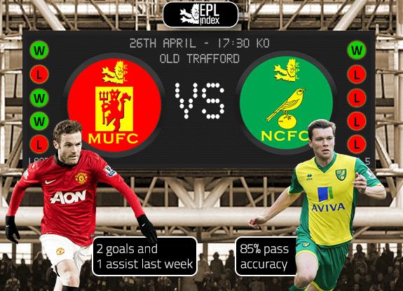 Bóng đá - PHÂN TÍCH KÈO trận cầu muộn: Man Utd vs Norwich