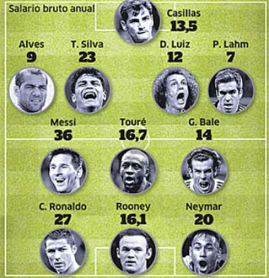"""Bóng đá - Messi, Ronaldo & đội hình lương """"khủng"""" nhất châu Âu"""